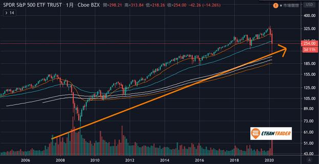 美股投資大盤指數